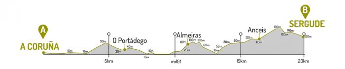 Altimetría A Coruña - Sergude