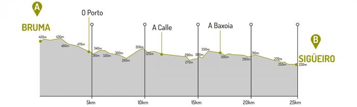 Altimetría Bruma - Sigüeiro