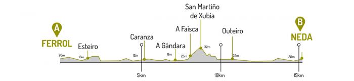 Altimetría Ferrol - Neda