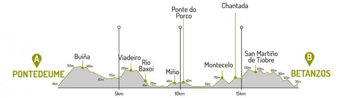 Altimetría Pontedeume - Betanzos
