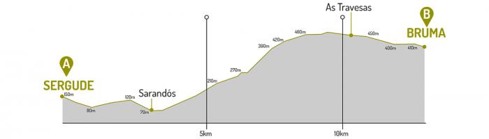 Altimetría Sergude - Bruma