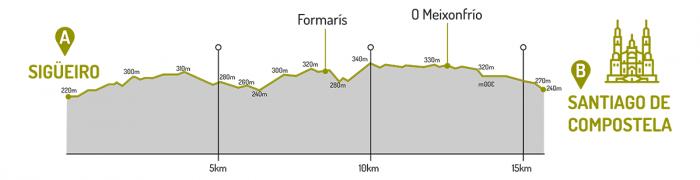 etapa Sigüeiro - Santiago de Compostela